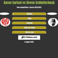 Aaron Caricol vs Keven Schlotterbeck h2h player stats