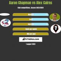 Aaron Chapman vs Alex Cairns h2h player stats