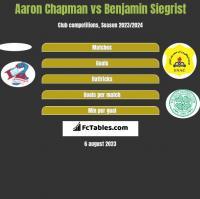 Aaron Chapman vs Benjamin Siegrist h2h player stats
