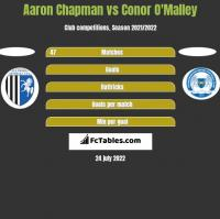 Aaron Chapman vs Conor O'Malley h2h player stats
