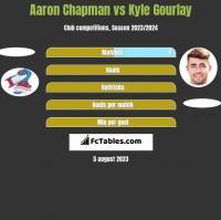 Aaron Chapman vs Kyle Gourlay h2h player stats
