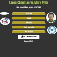 Aaron Chapman vs Mark Tyler h2h player stats