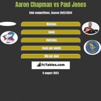Aaron Chapman vs Paul Jones h2h player stats