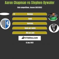 Aaron Chapman vs Stephen Bywater h2h player stats