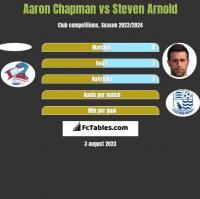 Aaron Chapman vs Steven Arnold h2h player stats