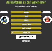Aaron Collins vs Carl Winchester h2h player stats