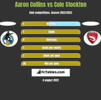 Aaron Collins vs Cole Stockton h2h player stats