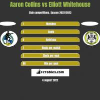 Aaron Collins vs Elliott Whitehouse h2h player stats