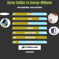Aaron Collins vs George Williams h2h player stats