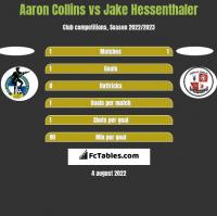 Aaron Collins vs Jake Hessenthaler h2h player stats
