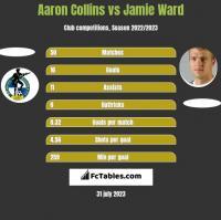 Aaron Collins vs Jamie Ward h2h player stats