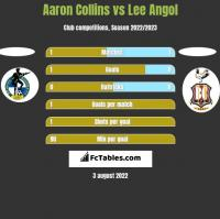 Aaron Collins vs Lee Angol h2h player stats