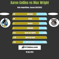 Aaron Collins vs Max Wright h2h player stats