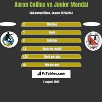 Aaron Collins vs Junior Mondal h2h player stats