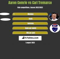 Aaron Comrie vs Carl Tremarco h2h player stats