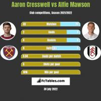 Aaron Cresswell vs Alfie Mawson h2h player stats