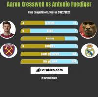 Aaron Cresswell vs Antonio Ruediger h2h player stats