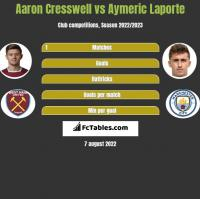 Aaron Cresswell vs Aymeric Laporte h2h player stats