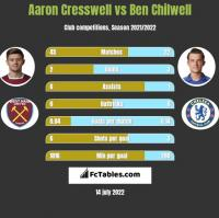 Aaron Cresswell vs Ben Chilwell h2h player stats