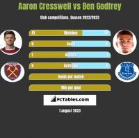 Aaron Cresswell vs Ben Godfrey h2h player stats