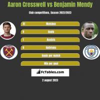 Aaron Cresswell vs Benjamin Mendy h2h player stats