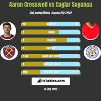 Aaron Cresswell vs Caglar Soyuncu h2h player stats