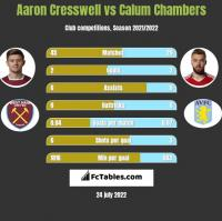 Aaron Cresswell vs Calum Chambers h2h player stats