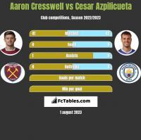 Aaron Cresswell vs Cesar Azpilicueta h2h player stats