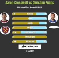 Aaron Cresswell vs Christian Fuchs h2h player stats
