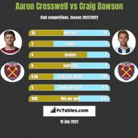 Aaron Cresswell vs Craig Dawson h2h player stats