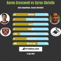 Aaron Cresswell vs Cyrus Christie h2h player stats