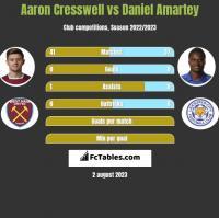 Aaron Cresswell vs Daniel Amartey h2h player stats