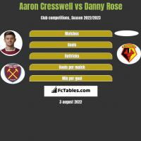 Aaron Cresswell vs Danny Rose h2h player stats