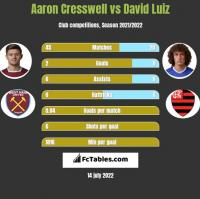 Aaron Cresswell vs David Luiz h2h player stats