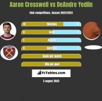 Aaron Cresswell vs DeAndre Yedlin h2h player stats