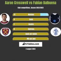 Aaron Cresswell vs Fabian Balbuena h2h player stats