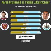 Aaron Cresswell vs Fabian Lukas Schaer h2h player stats