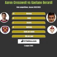 Aaron Cresswell vs Gaetano Berardi h2h player stats