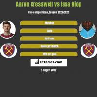Aaron Cresswell vs Issa Diop h2h player stats