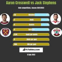 Aaron Cresswell vs Jack Stephens h2h player stats