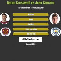 Aaron Cresswell vs Joao Cancelo h2h player stats