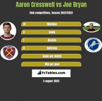 Aaron Cresswell vs Joe Bryan h2h player stats