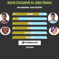 Aaron Cresswell vs John Stones h2h player stats