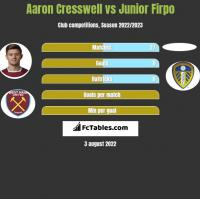 Aaron Cresswell vs Junior Firpo h2h player stats
