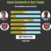 Aaron Cresswell vs Kurt Zouma h2h player stats