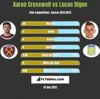 Aaron Cresswell vs Lucas Digne h2h player stats