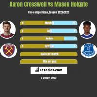 Aaron Cresswell vs Mason Holgate h2h player stats