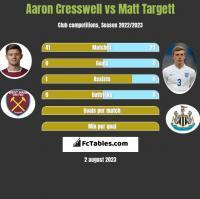 Aaron Cresswell vs Matt Targett h2h player stats