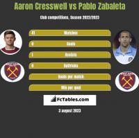 Aaron Cresswell vs Pablo Zabaleta h2h player stats