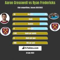 Aaron Cresswell vs Ryan Fredericks h2h player stats